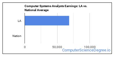 Computer Systems Analysts Earnings: LA vs. National Average