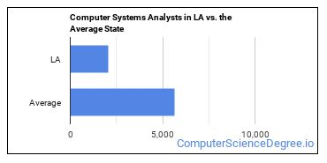 Computer Systems Analysts in LA vs. the Average State