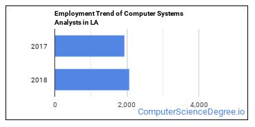 Computer Systems Analysts in LA Employment Trend