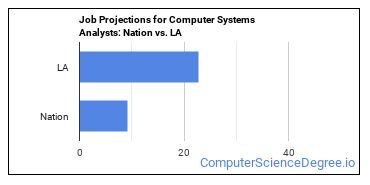 Job Projections for Computer Systems Analysts: Nation vs. LA