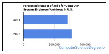 Forecasted Number of Jobs for Computer Systems Engineers/Architects in U.S.