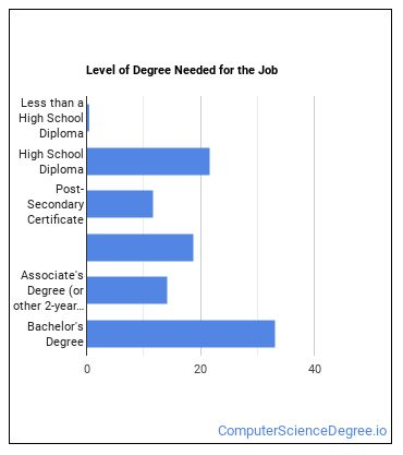 Computer User Support Specialist Degree Level