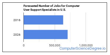 Forecasted Number of Jobs for Computer User Support Specialists in U.S.