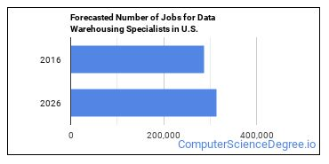 Forecasted Number of Jobs for Data Warehousing Specialists in U.S.