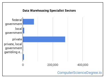 Data Warehousing Specialist Sectors