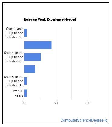Data Warehousing Specialist Work Experience