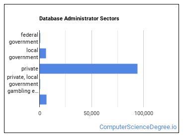 Database Administrator Sectors