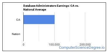 Database Administrators Earnings: CA vs. National Average