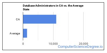 Database Administrators in CA vs. the Average State