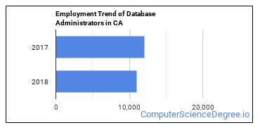 Database Administrators in CA Employment Trend