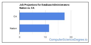 Job Projections for Database Administrators: Nation vs. CA