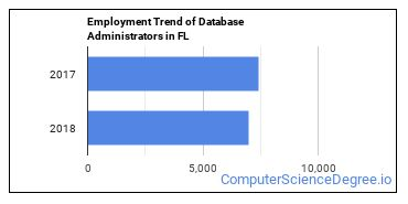 Database Administrators in FL Employment Trend