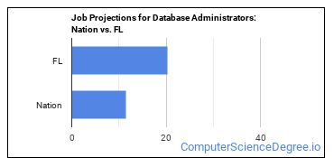 Job Projections for Database Administrators: Nation vs. FL