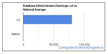 Database Administrators Earnings: LA vs. National Average