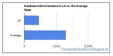 Database Administrators in LA vs. the Average State