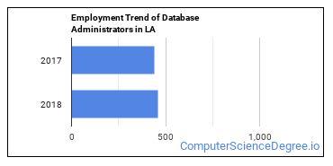 Database Administrators in LA Employment Trend