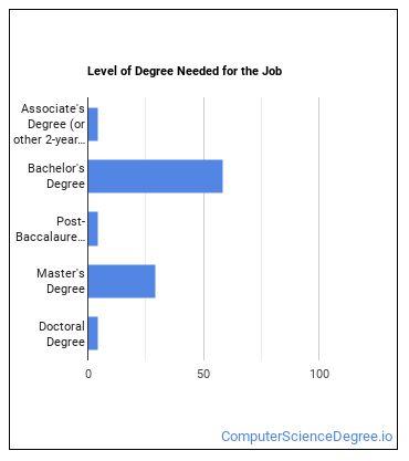 Database Architect Degree Level