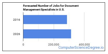 Forecasted Number of Jobs for Document Management Specialists in U.S.