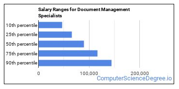 Salary Ranges for Document Management Specialists