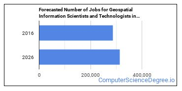 Forecasted Number of Jobs for Geospatial Information Scientists and Technologists in U.S.