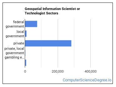 Geospatial Information Scientist or Technologist Sectors