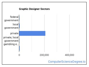 Graphic Designer Sectors