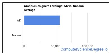 Graphic Designers Earnings: AK vs. National Average