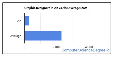 Graphic Designers in AK vs. the Average State