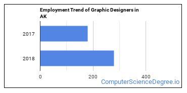 Graphic Designers in AK Employment Trend