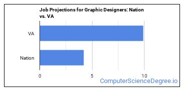Job Projections for Graphic Designers: Nation vs. VA