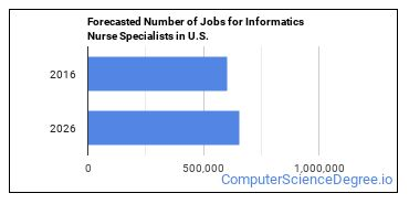Forecasted Number of Jobs for Informatics Nurse Specialists in U.S.