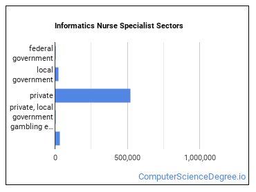 Informatics Nurse Specialist Sectors