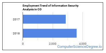 Information Security Analysts in CO Employment Trend
