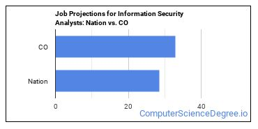 Job Projections for Information Security Analysts: Nation vs. CO