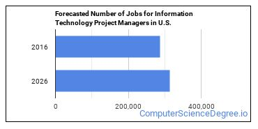 Forecasted Number of Jobs for Information Technology Project Managers in U.S.
