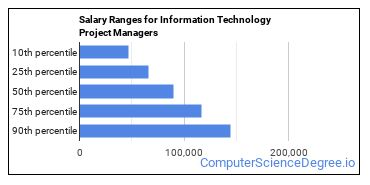 Salary Ranges for Information Technology Project Managers