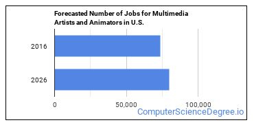 Forecasted Number of Jobs for Multimedia Artists and Animators in U.S.
