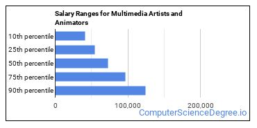 Salary Ranges for Multimedia Artists and Animators