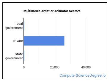 Multimedia Artist or Animator Sectors