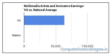 Multimedia Artists and Animators Earnings: VA vs. National Average