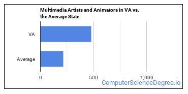 Multimedia Artists and Animators in VA vs. the Average State