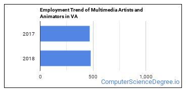 Multimedia Artists and Animators in VA Employment Trend