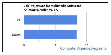 Job Projections for Multimedia Artists and Animators: Nation vs. VA