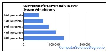 Salary Ranges for Network and Computer Systems Administrators