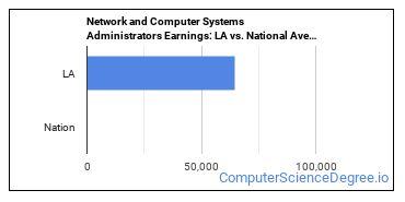 Network and Computer Systems Administrators Earnings: LA vs. National Average