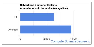 Network and Computer Systems Administrators in LA vs. the Average State