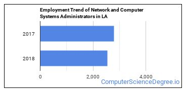 Network and Computer Systems Administrators in LA Employment Trend