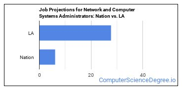 Job Projections for Network and Computer Systems Administrators: Nation vs. LA