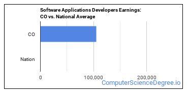 Software Applications Developers Earnings: CO vs. National Average