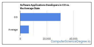 Software Applications Developers in CO vs. the Average State